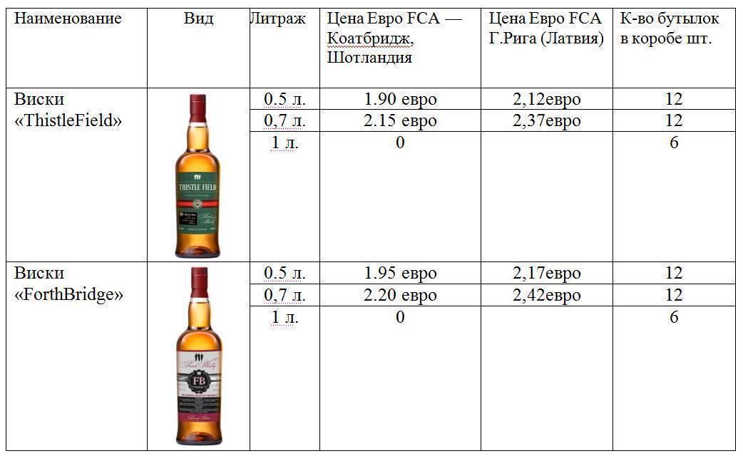 Когда виски – «оно»… рецепты эрзац-виски из самогона и спирта