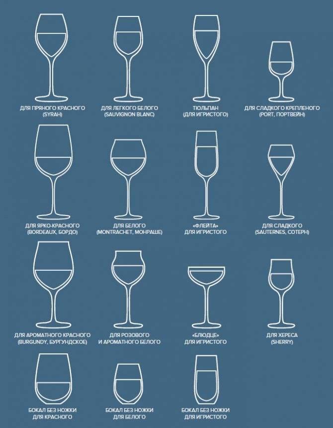 Какие бокалы для рома выбрать – виды специальной и подходящей посуды
