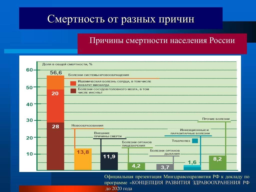 Смертность от алкоголя: россия на третьем месте в мире
