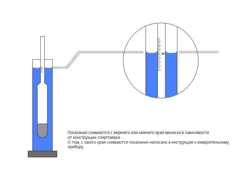 Как пользоваться спиртометром: виды и устройство, таблица спиртуозности, как определить крепость без спиртометра