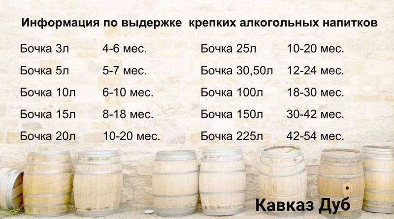Сколько получится самогона из 10 литров браги?