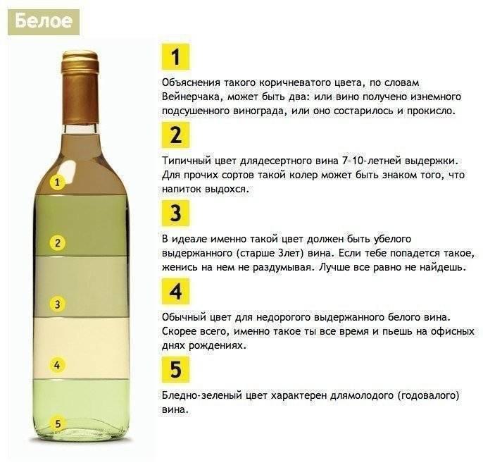 Проверка качества и натуральности вина - 5 способов