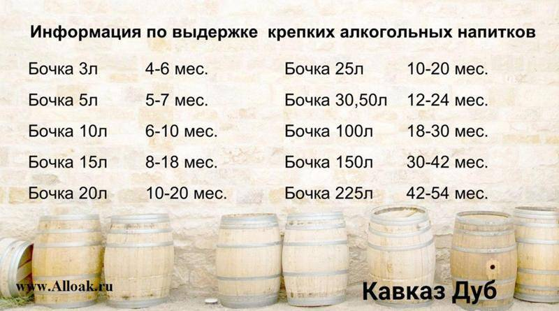 Коньяк из спирта в домашних условиях: рецепты приготовления