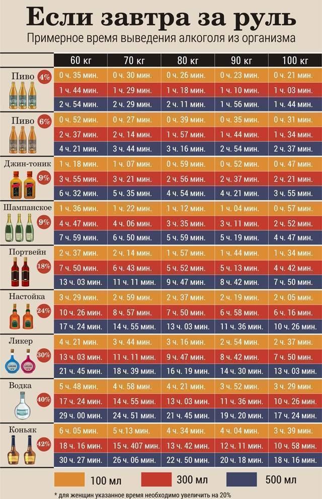 Алкогольный калькулятор