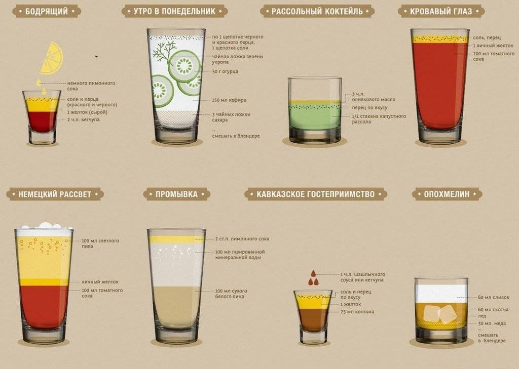 Напиток от похмелья: рецепты и советы специалистов