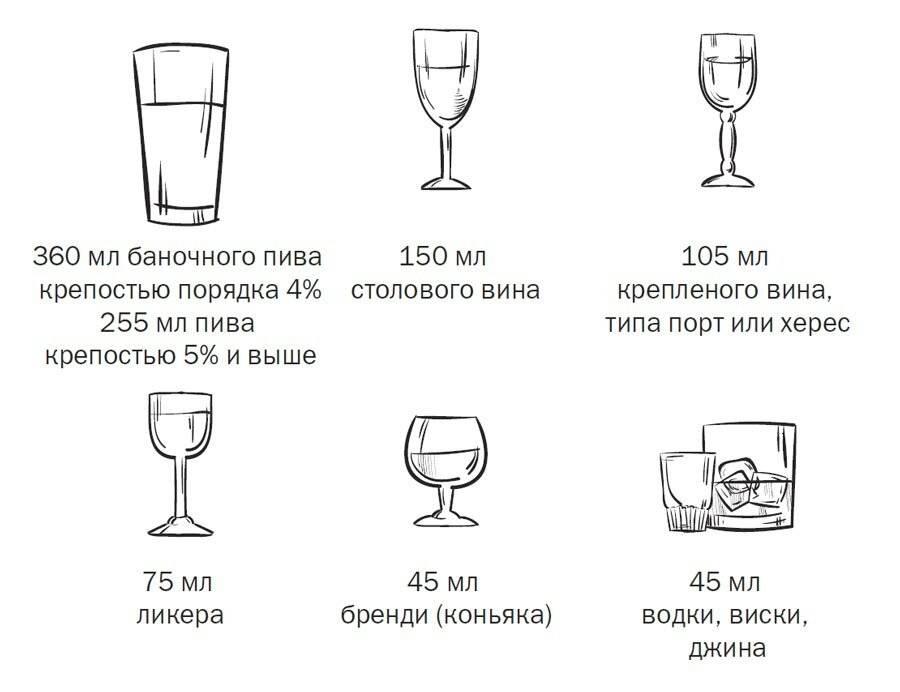 Что полезней водка или виски