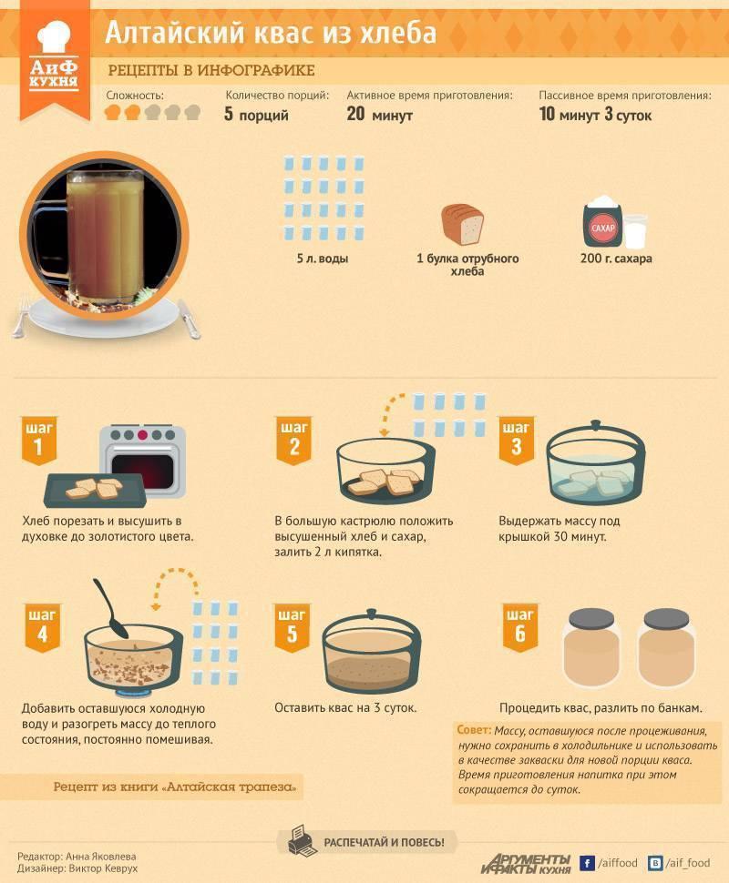 Домашний квас - рецепты приготовления домашнего кваса - частные заметки