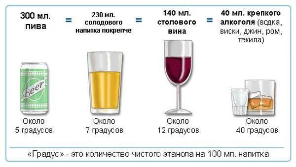 Алкоголь при подагре — можно ли пить? | все о суставах и связках