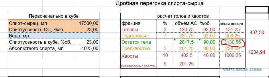 Калькулятор отбора голов и хвостов: расчет, сколько отбирать фракций при первой и второй перегонке