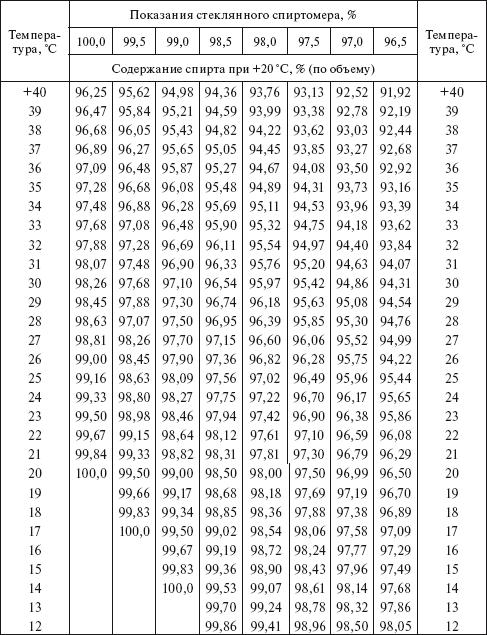 Гост 3639-79 растворы водно-спиртовые. методы определения концентрации этилового спирта (с изменением n 1), гост от 14 ноября 1979 года №3639-79