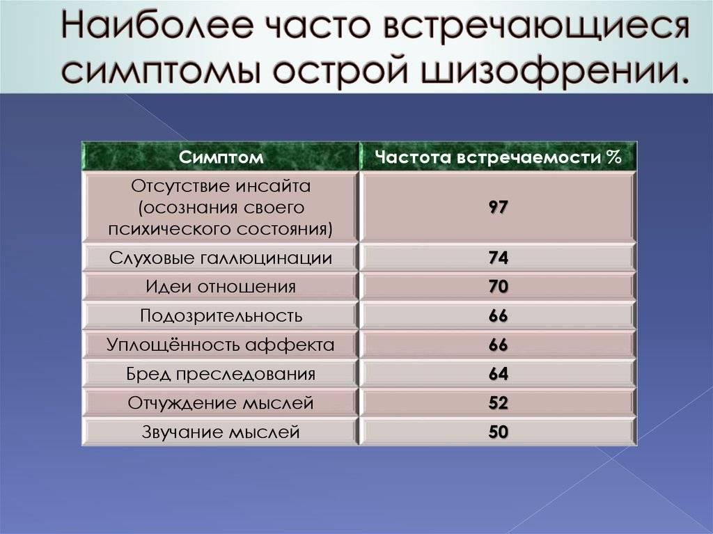 Как потребление алкоголя влияет на течение шизофрении: симптомы и лечение | medeponim.ru