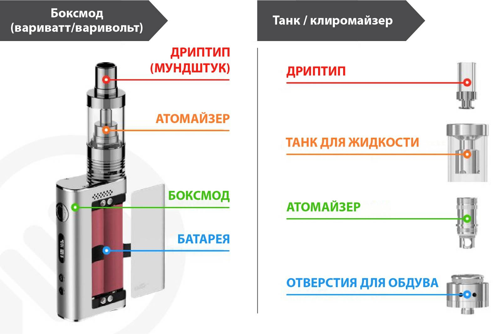 Предупреждение atomizer low или atomizer no на электронной сигарете