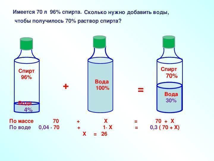 Почему нельзя лить воду в спирт