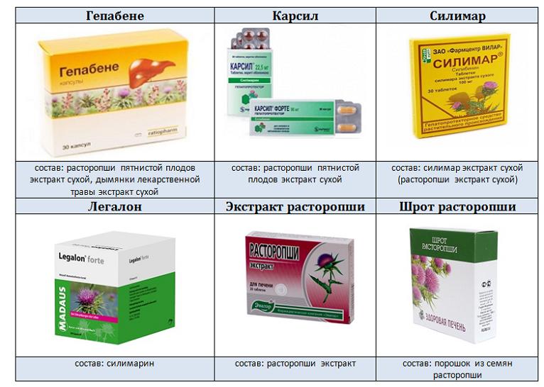 ✅ цирроз печени лечение препараты - ipraktica.ru