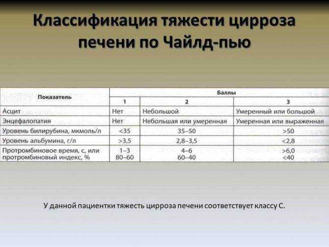 Анализы при циррозе печени: биохимический и клинический анализ крови