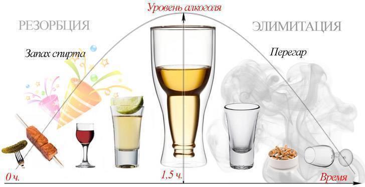 Как быстро протрезветь за 5 минут и вывести алкоголь из организма?