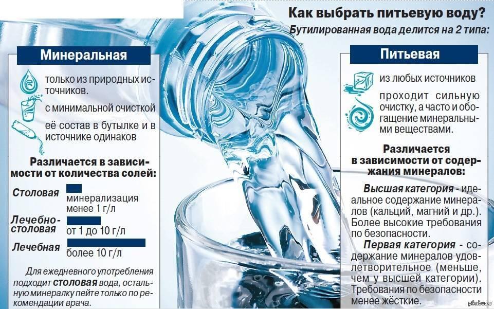 Через сколько часов и минут после еды можно и нельзя пить воду и почему?