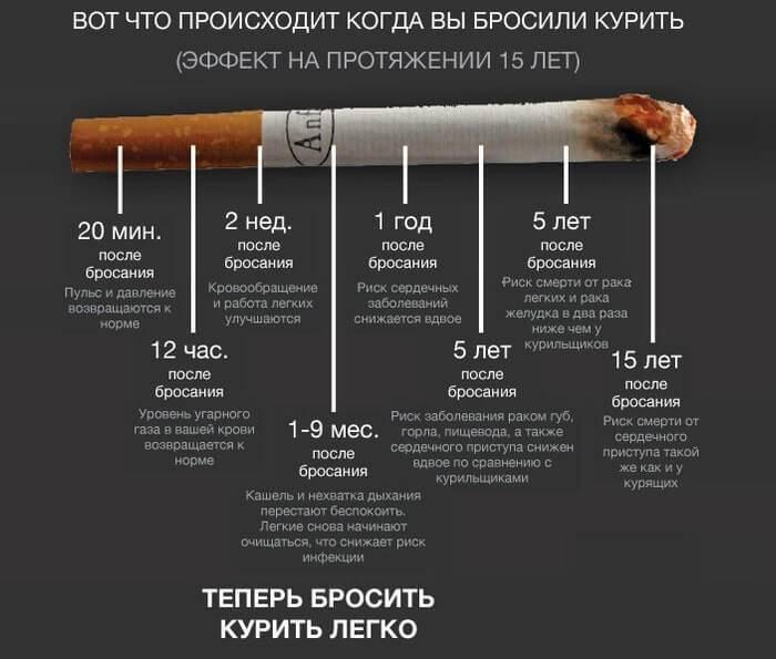 Кашель после отказа от курения после года