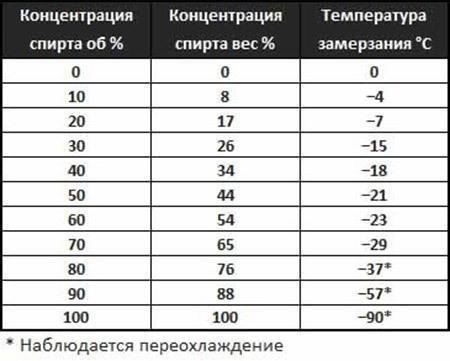 Температура замерзания водки: при скольких градусах замерзает спирт, должна ли водка 40 градусов замерзать в морозилке в бутылке
