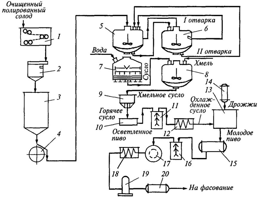 Что такое ламбик и как делают пиво спонтанного брожения