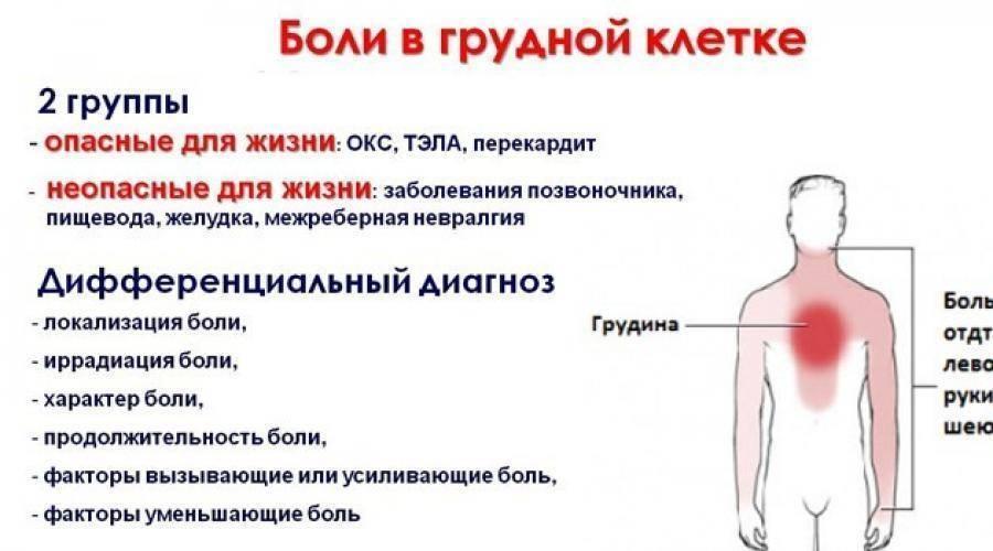 Тяжело дышать и давит на грудную клетку
