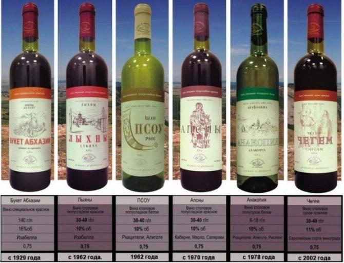 Белое вино: состав, калорийность, свойства, польза, вред, применение и нормы