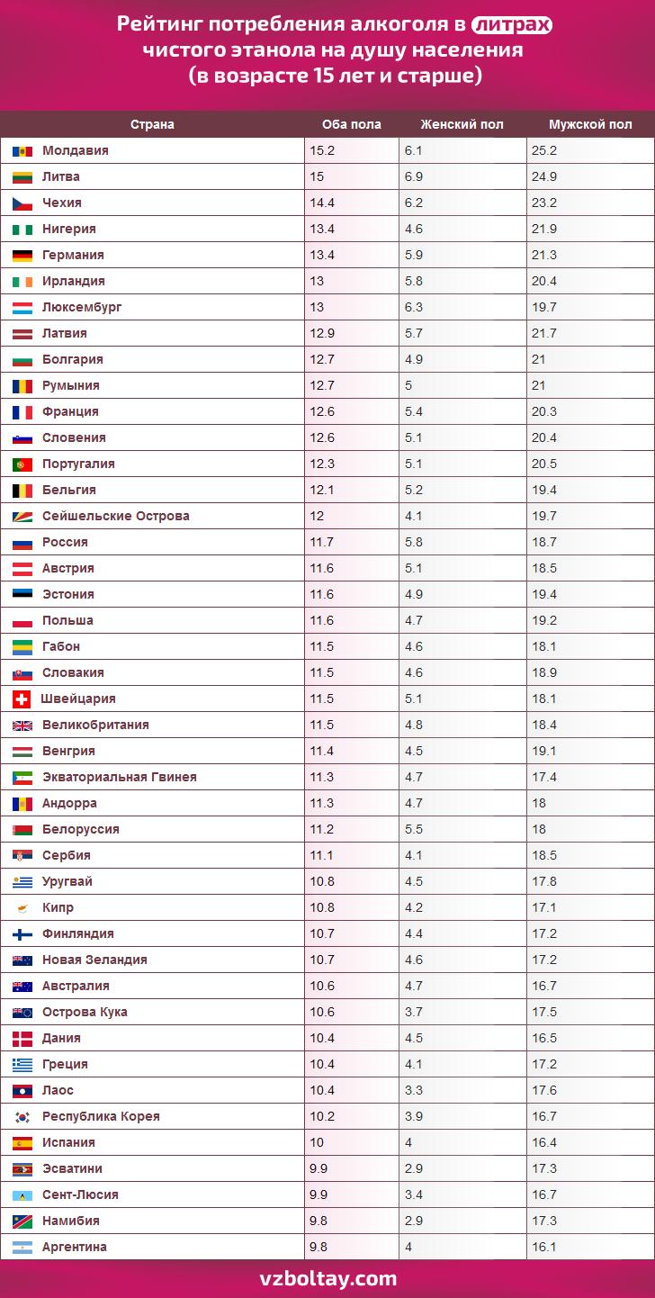 Самая пьющая страна в мире