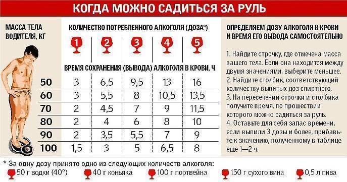 Безопасная доза алкоголя для мужчин и женщин. сколько алкоголя можно употреблять в неделю