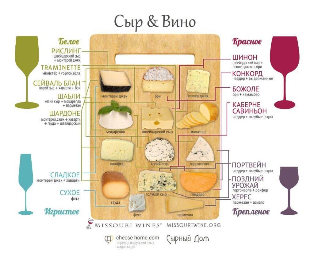 Право выбора: что лучше есть с белым вином