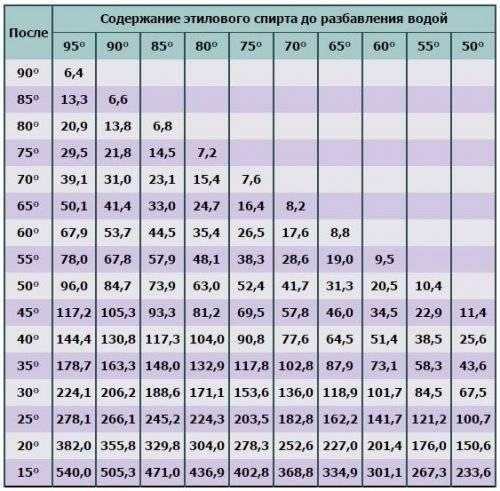 Таблица разбавления спирта водой в домашних условиях