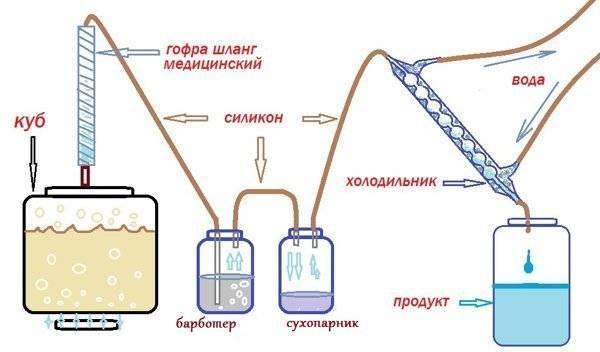 Как правильно перегнать брагу и получить достойный самогон? какая температура перегонки браги с сухопарником. | forfoodies.ru