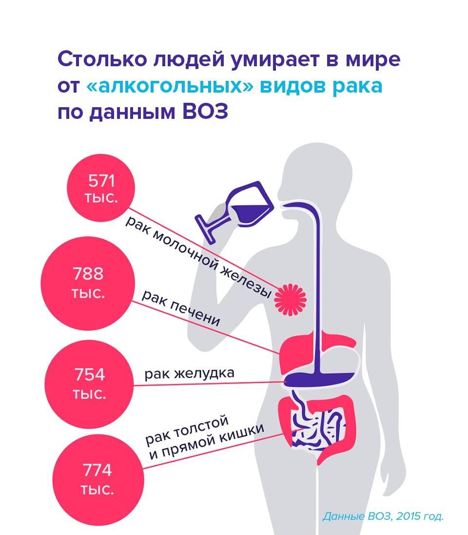 Совместимость алкоголя и рака: можно ли употреблять алкоголь при раке, сколько можно пить вина