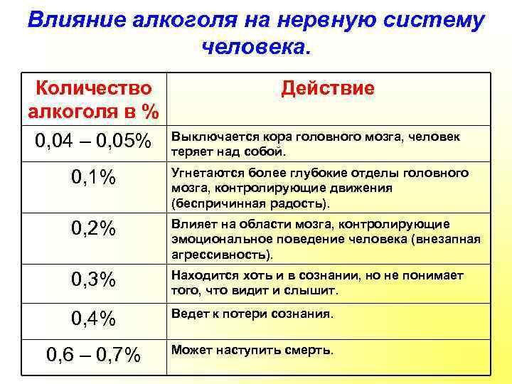 Вред алкоголя и курения на организм человека
