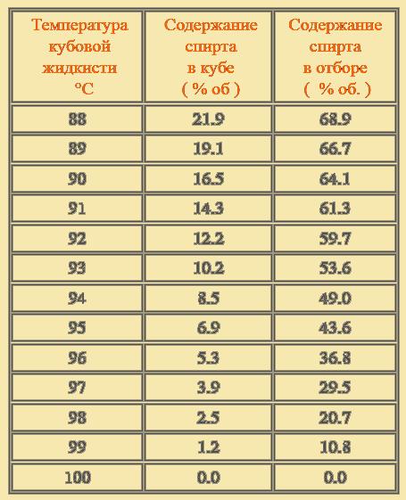 Как определить крепость браги — формула расчета для виномера.