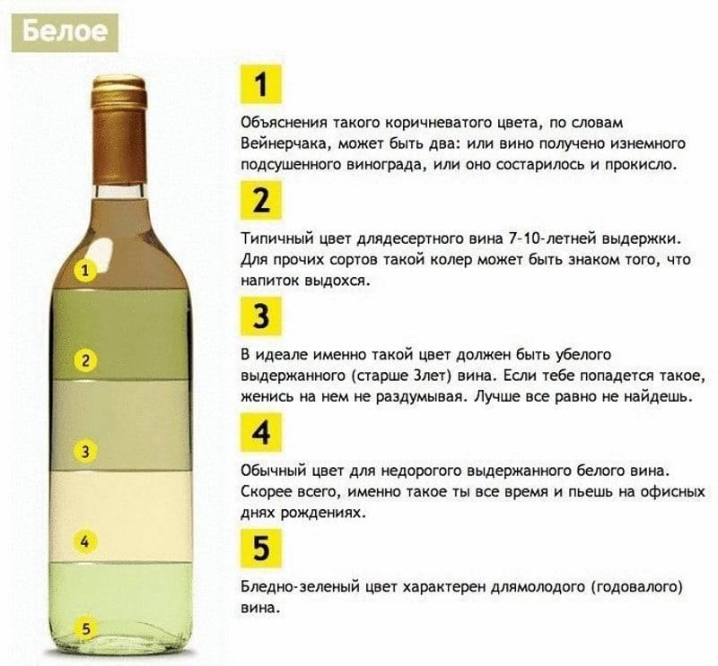 Как самому проверить вино на натуральность содой