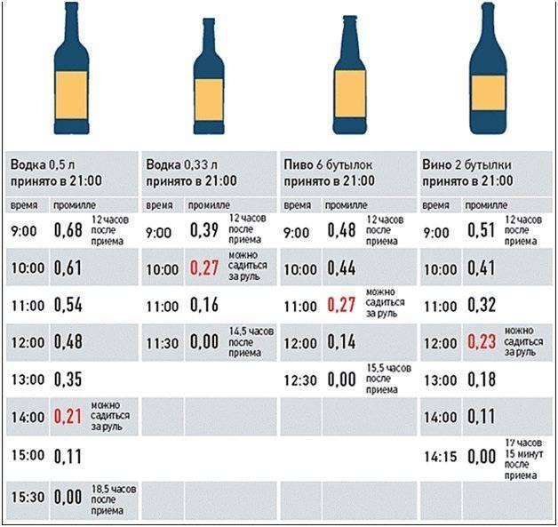 Алкогольный калькулятор - алкотестер онлайн, точный расчет степени опьянения