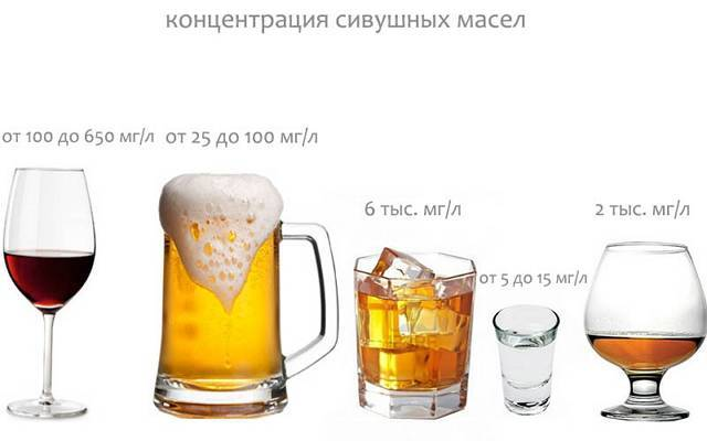 Сивушные масла в самогоне вред или польза
