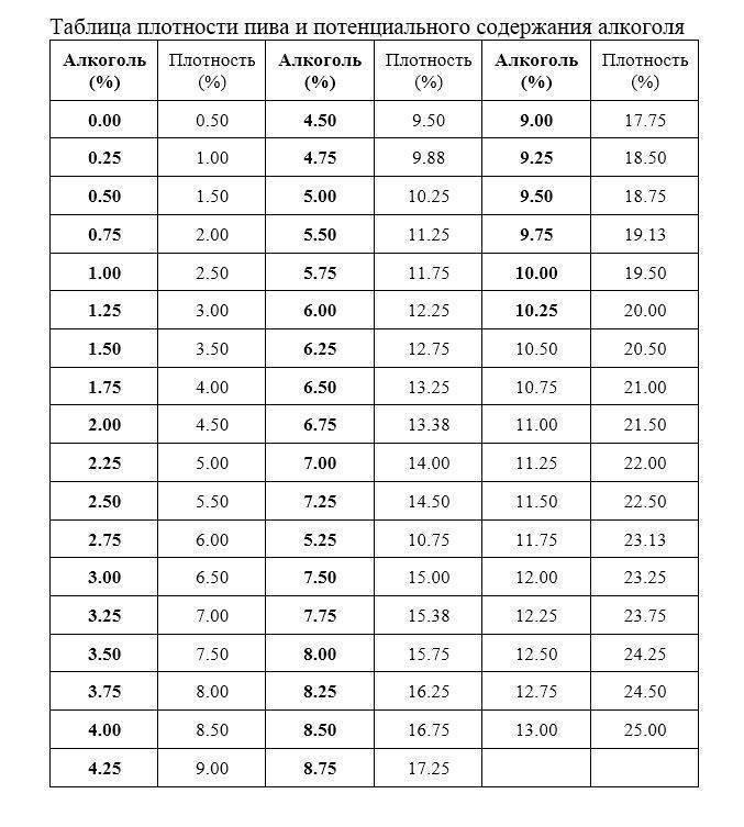 Правила использования сахарометра и виномера