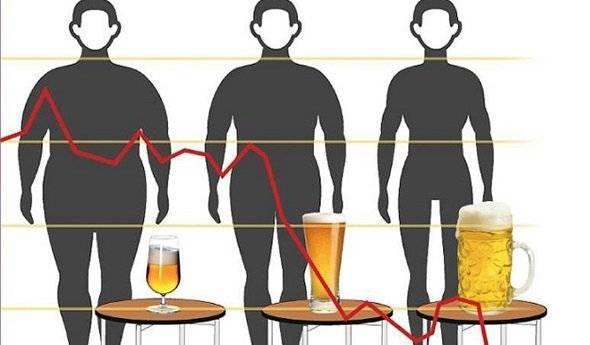 Можно ли поправиться от водки