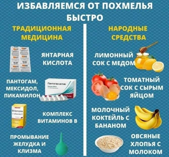 Лучшее средство от похмелья: рейтинг проверенных лекарств и медикаментов