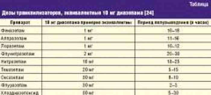 Вся правда про фенибут: почему препарат запрещен в россии и так ли это? причины запрета и ограничения продаж лекарства в мире, польза и вред, действие на организм