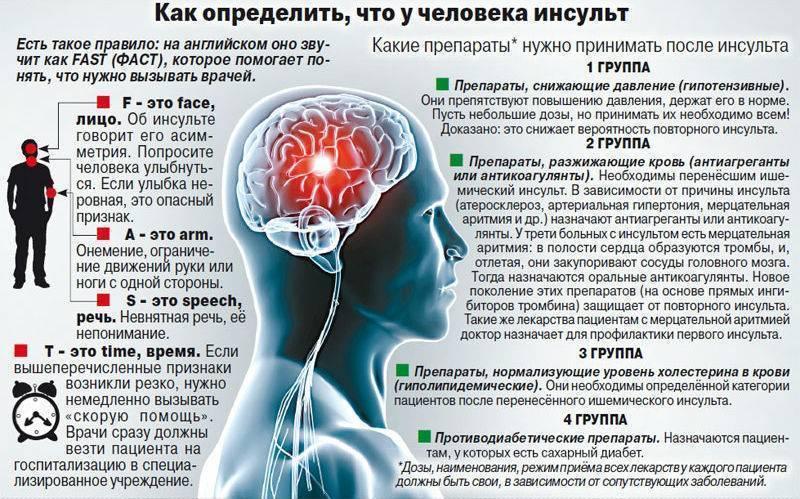 Алкоголь после инсульта - симптомы и причины возникновения, противопоказания