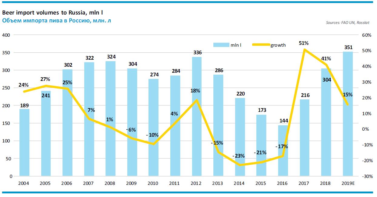 Спрос на импортное пиво в i квартале 2020 года вырос