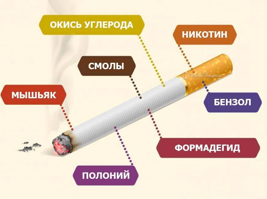Сколько никотина содержится в одной сигарете? | beauty-love.ru