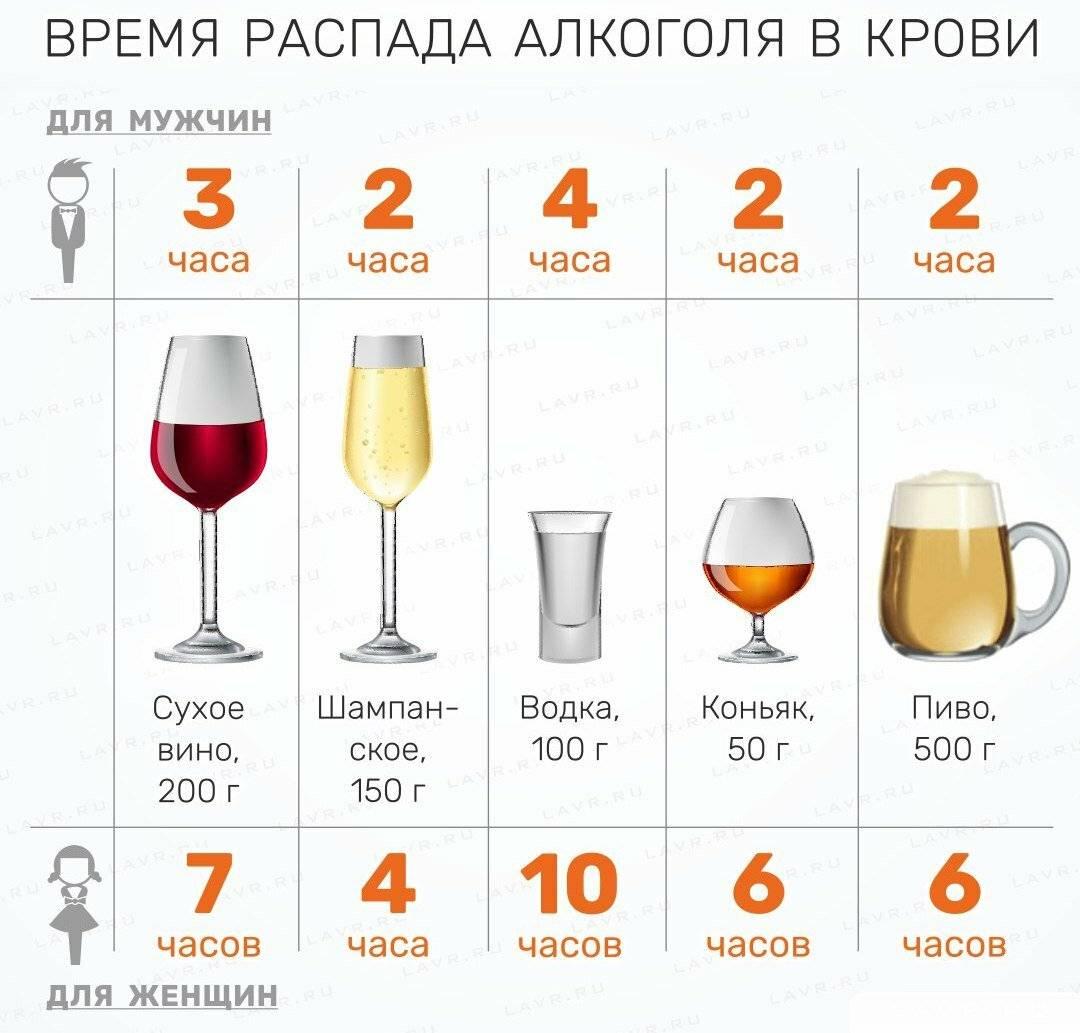 Сколько промилле алкоголя допустимо в 2020 году?