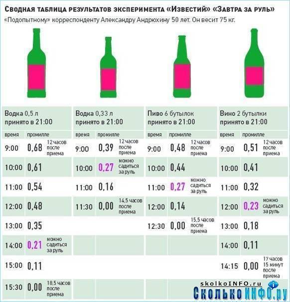 Сколько выводится пиво из организма