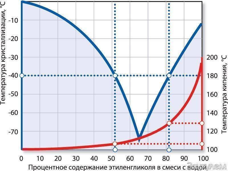 Разница между этиленгликолем и пропиленгликолем