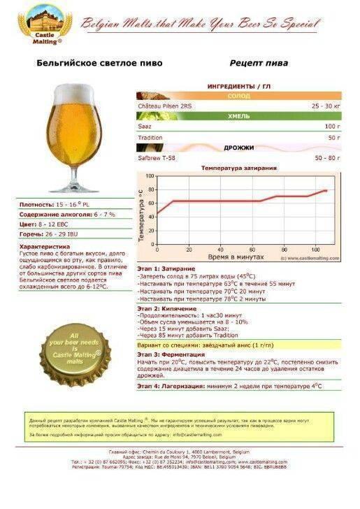 Популярные рецепты немецкого пива в домашних условиях - alex brewer - всё для домашнего пивоварения