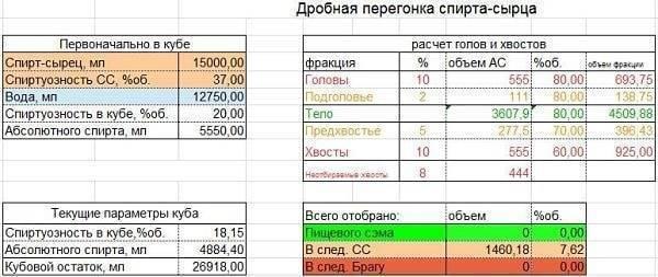 Онлайн калькулятор отбора голов и хвостов: расчеты для первой и второй перегонки, таблица