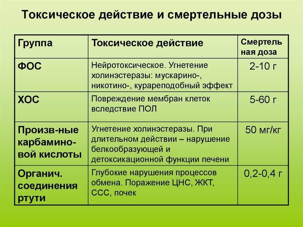 Передозировка нитроглицерином: смертельная доза для человека отравление.ру передозировка нитроглицерином: смертельная доза для человека